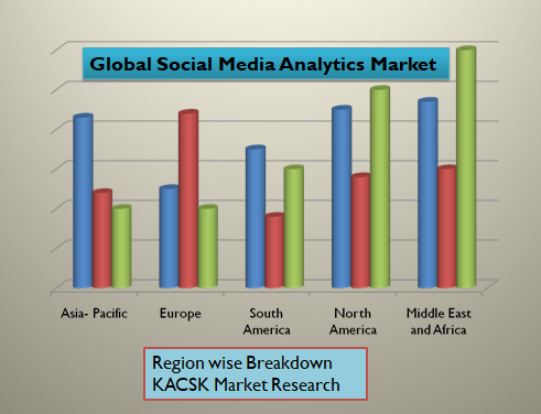 Global Social Media Analytics Market