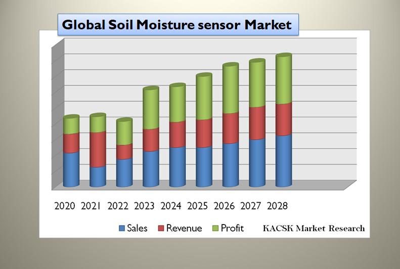 Global Soil Moisture sensor Market