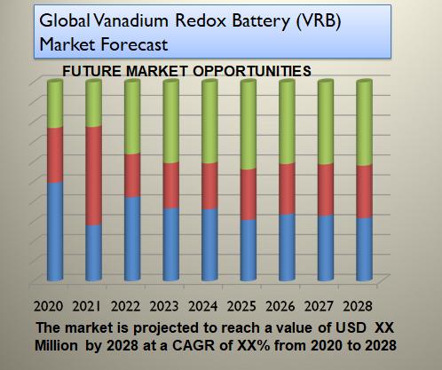 Global Vanadium Redox Battery (VRB) Market Forecast