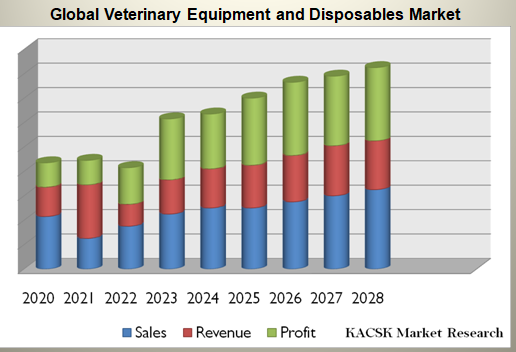 Global Veterinary Equipment and Disposables Market