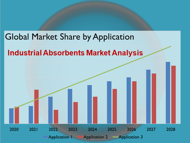 Industrial Absorbents Market Analysis