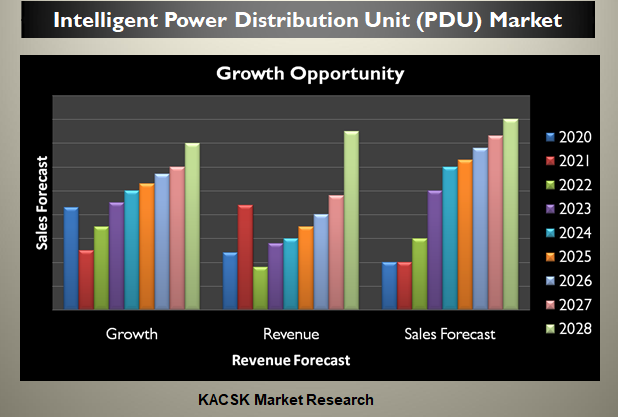 Intelligent Power Distribution Unit (PDU) Market