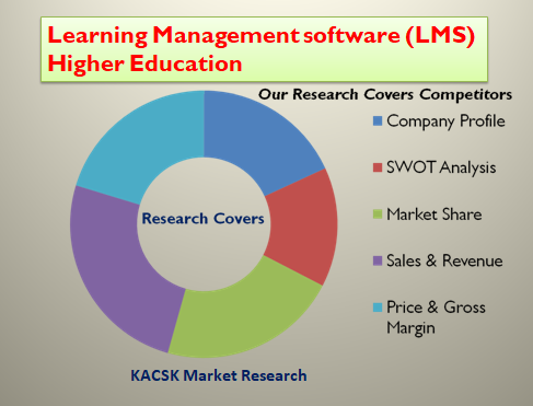Learning Management software (LMS) Higher Education