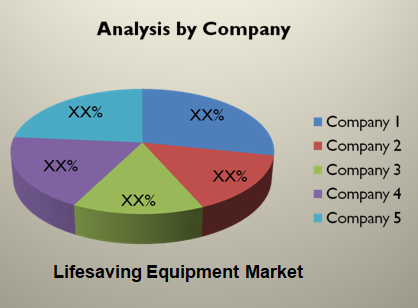 Lifesaving Equipment Market