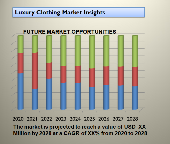 Luxury Clothing Market Insights