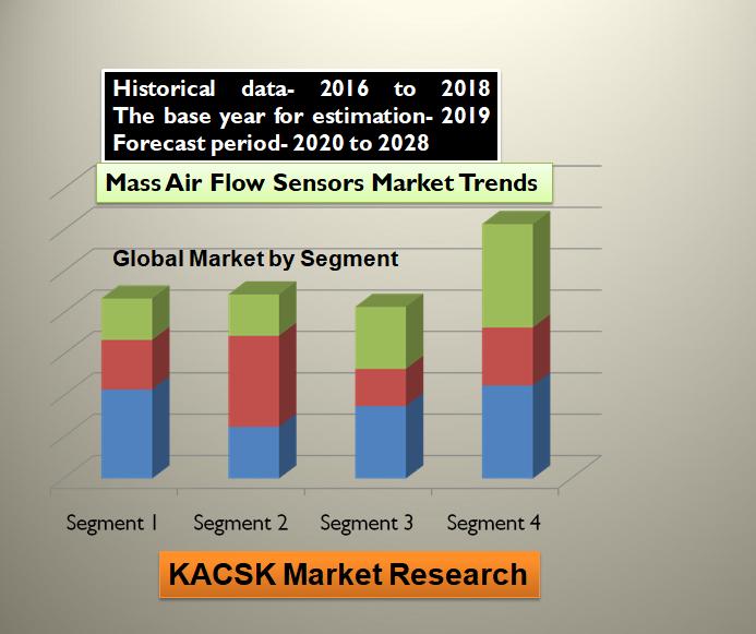Mass Air Flow Sensors Market Trends