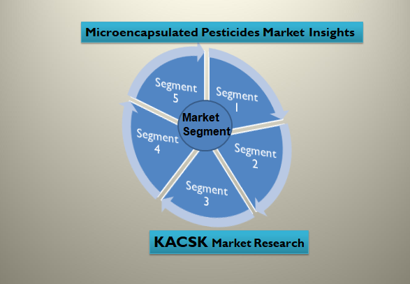 Microencapsulated Pesticides Market Insights
