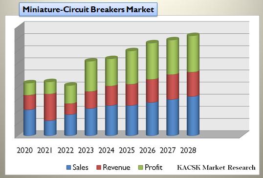 Miniature-Circuit Breakers Market