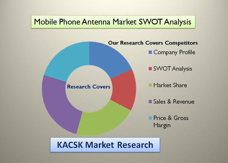 Mobile Phone Antenna Market SWOT Analysis
