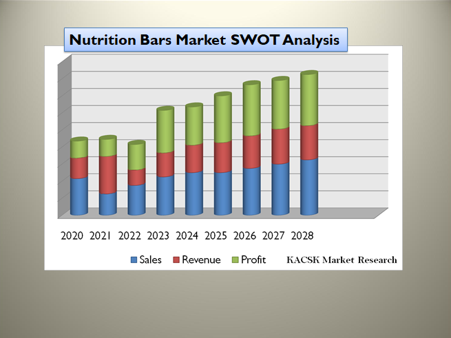 Nutrition Bars Market SWOT Analysis