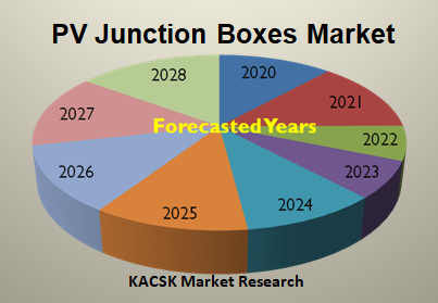 PV Junction Boxes Market