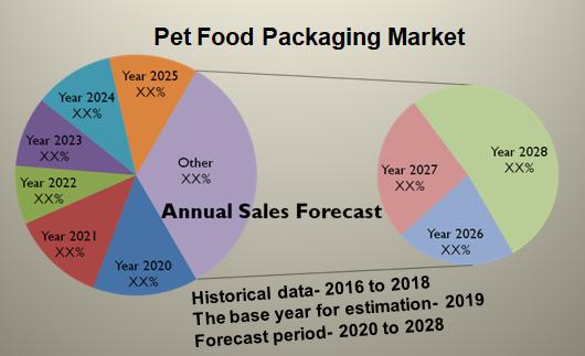 Global Pet Food Packaging Market