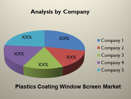 Plastics Coating Window Screen Market