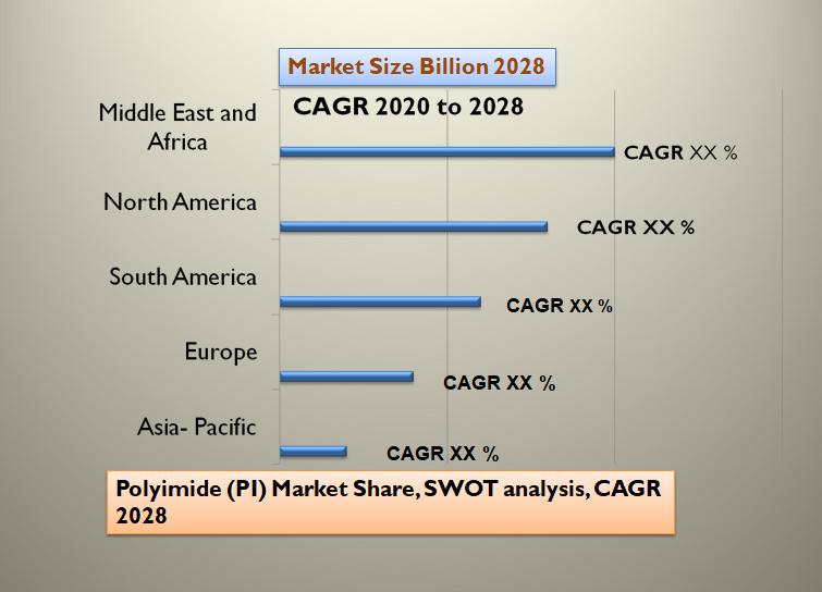 Polyimide (PI) Market Share, SWOT analysis, CAGR 2028