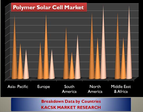Polymer Solar Cell Market