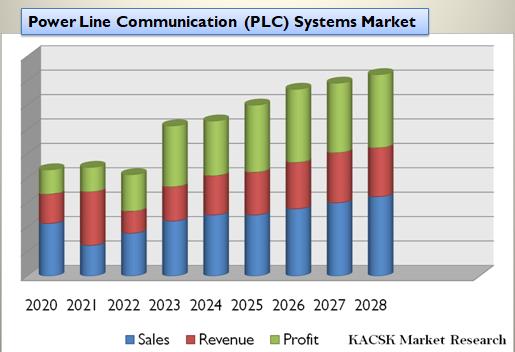 Power Line Communication (PLC) Systems Market