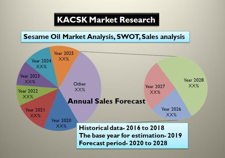Sesame Oil Market Analysis, SWOT, Sales analysis