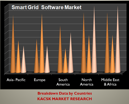 Smart Grid Software Market