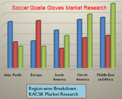 Soccer Goalie Gloves Market Research