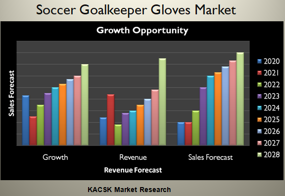 Soccer Goalkeeper Gloves Market