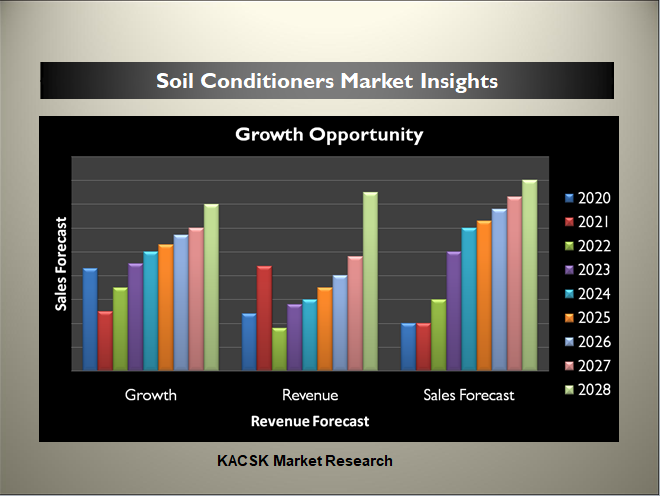 Soil Conditioners Market Insights