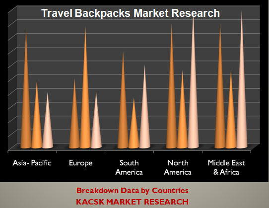 Travel Backpacks Market Research
