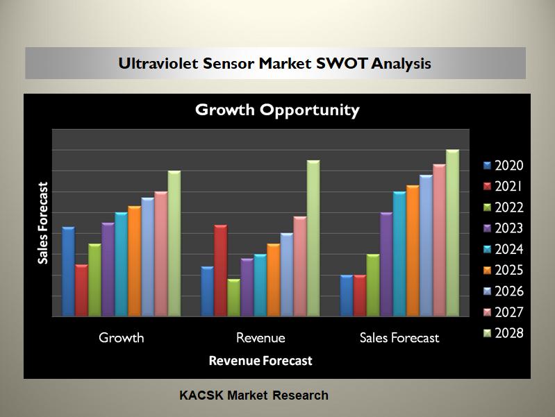 Ultraviolet Sensor Market SWOT Analysis