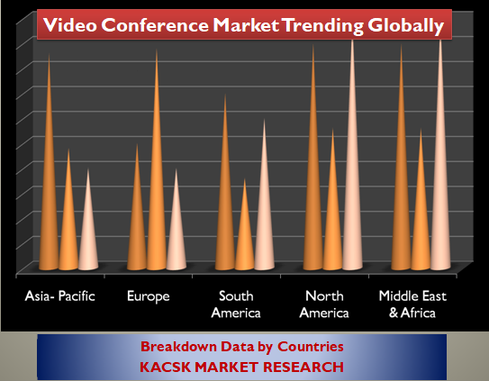 Video Conference Market Trending Globally