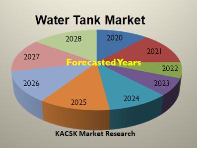 Water Tank Market