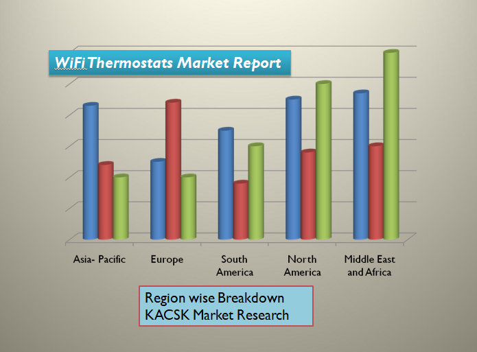 WiFi Thermostats Market Report