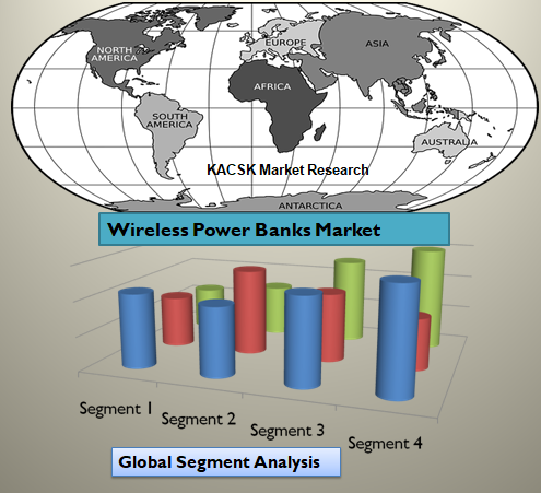 Wireless Power Banks Market