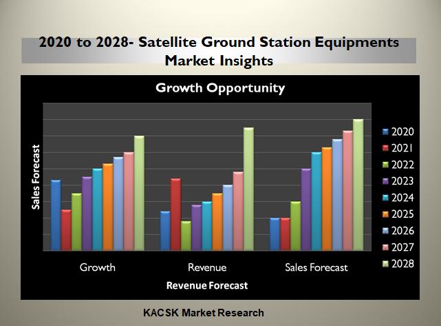 2020 to 2028- Satellite Ground Station Equipments Market Insights