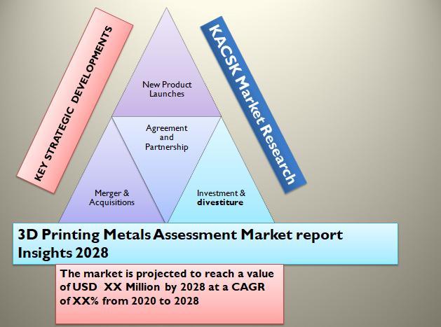 3D Printing Metals Assessment Market report Insights 2028