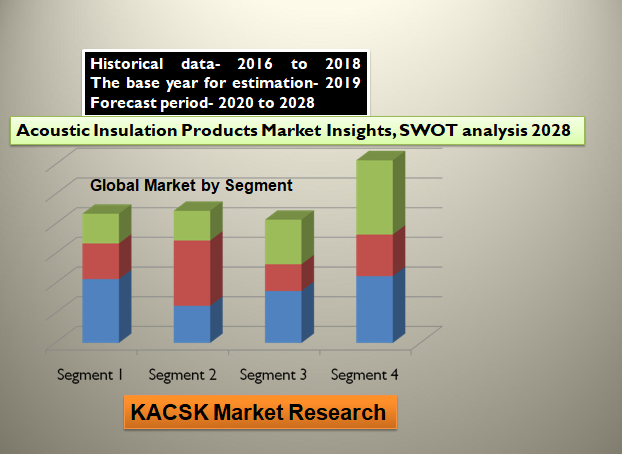 Acoustic Insulation Products Market Insights, SWOT analysis 2028