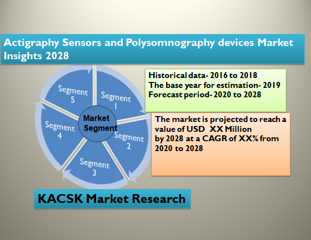 Actigraphy Sensors and Polysomnography devices Market Insights 2028