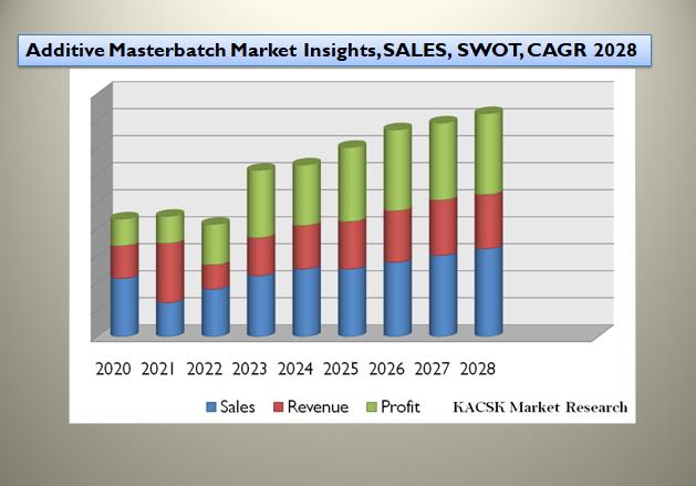 Additive Masterbatch Market Insights, SALES, SWOT, CAGR 2028