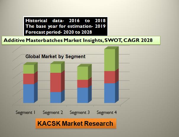 Aircraft Nano Coating Market Insights, SWOT analysis 2028