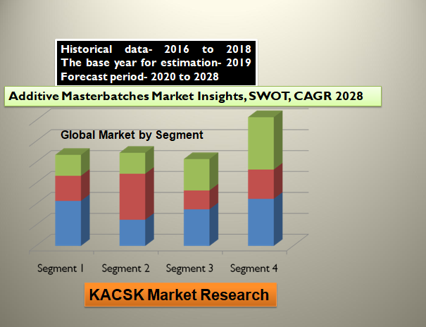 Additive Masterbatches Market Insights, SWOT, CAGR 2028