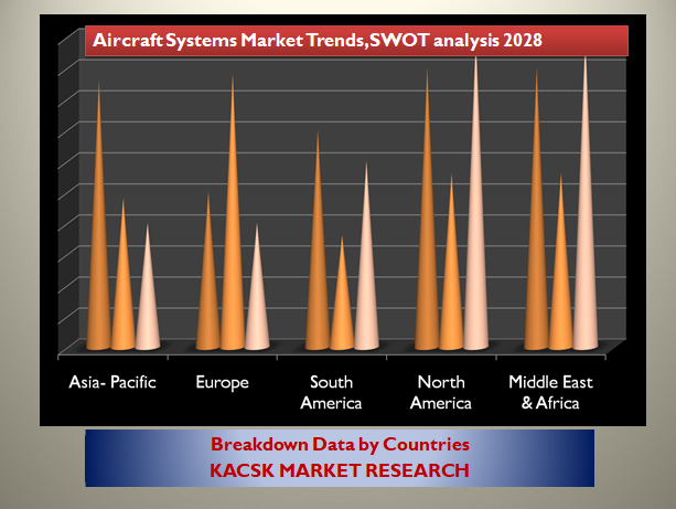 Aircraft Systems Market Trends, SWOT analysis 2028