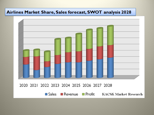 Airlines Market Share, Sales forecast, SWOT analysis 2028