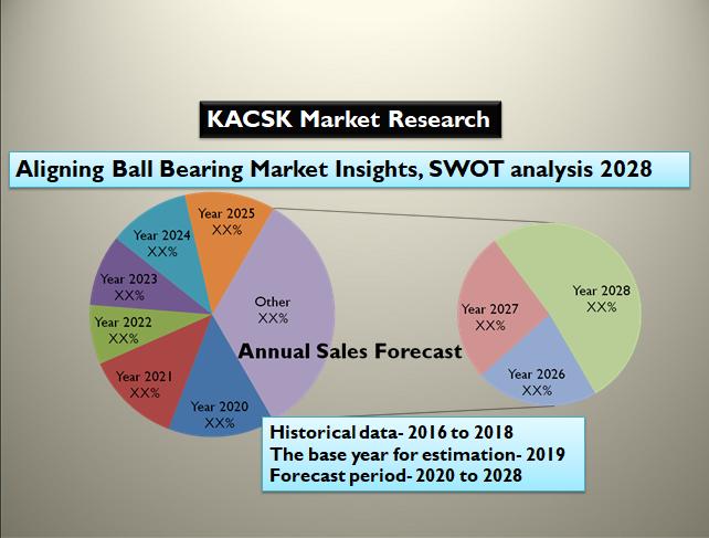 Aligning Ball Bearing Market Insights, SWOT analysis 2028