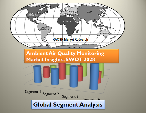 Ambient Air Quality Monitoring Market Insights, SWOT 2028