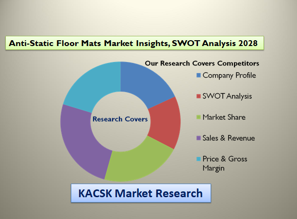 Anti-Static Floor Mats Market Insights, SWOT Analysis 2028