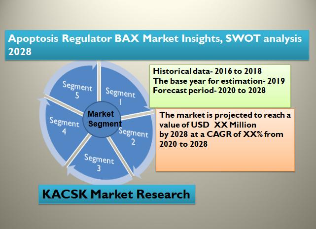 Apoptosis Regulator BAX Market Insights, SWOT analysis 2028