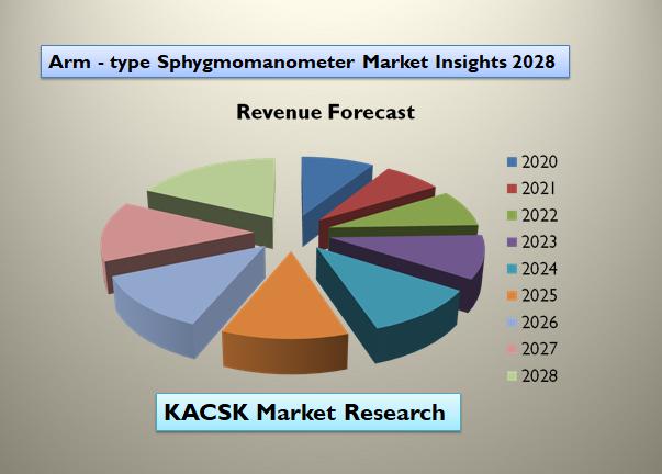 Arm - type Sphygmomanometer Market Insights 2028