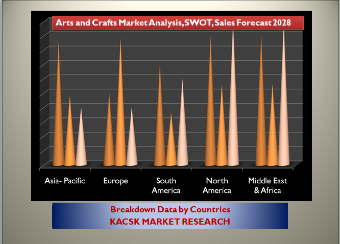 Arts and Crafts Market Analysis, SWOT, Sales Forecast 2028