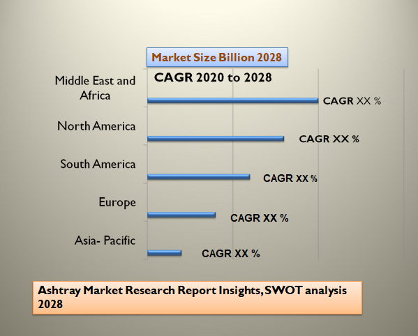 Ashtray Market Research Report Insights, SWOT analysis 2028
