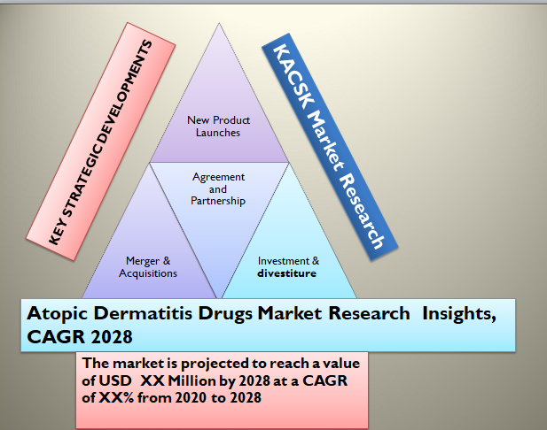 Atopic Dermatitis Drugs Market Research  Insights, CAGR 2028