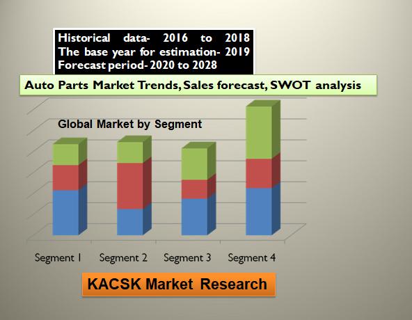 Auto Parts Market Trends, Sales forecast, SWOT analysis