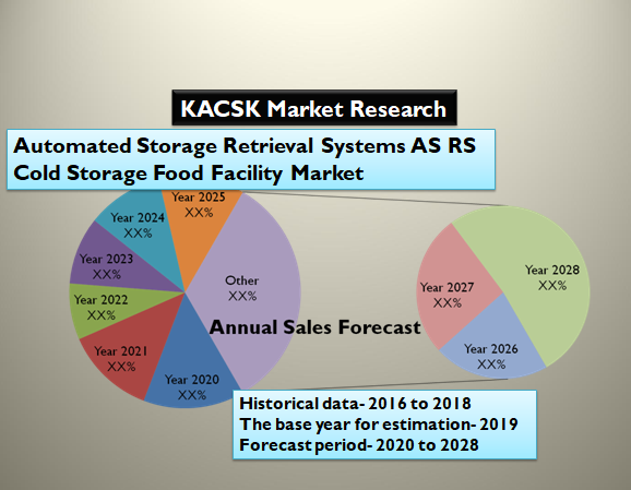 Automated Storage Retrieval Systems AS RS Cold Storage Food Facility Market